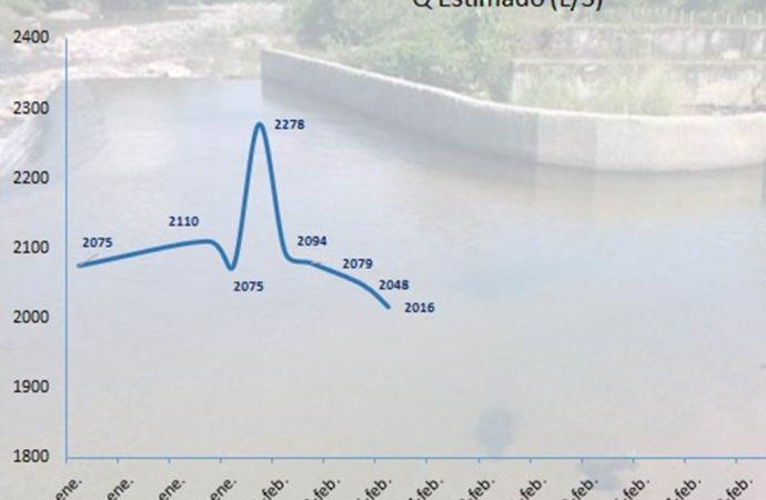 Assa continúa realizando trabajos de monitoreo en  caudal de la fuente de abastecimiento en Riohacha