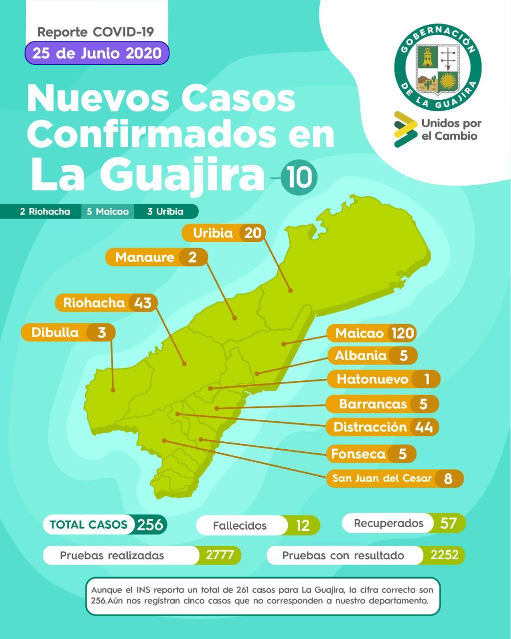 La Guajira completa 256 contagios por COVID-19