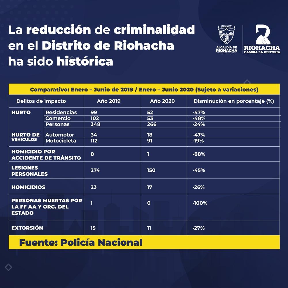 En Riohacha disminuyen delitos de impacto pero aumenta violencia intrafamiliar