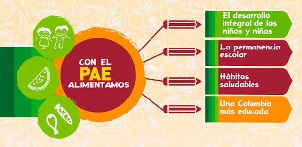 Comenzó la concertación del Programa de Alimentación Escolar, PAE, con las comunidades indígenas